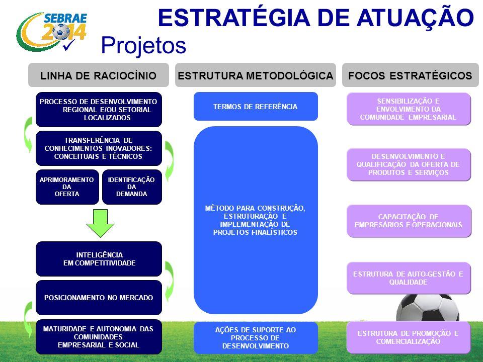 ESTRATÉGIA DE ATUAÇÃO Projetos LINHA DE RACIOCÍNIO