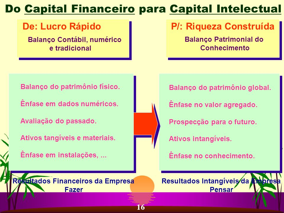 Do Capital Financeiro para Capital Intelectual