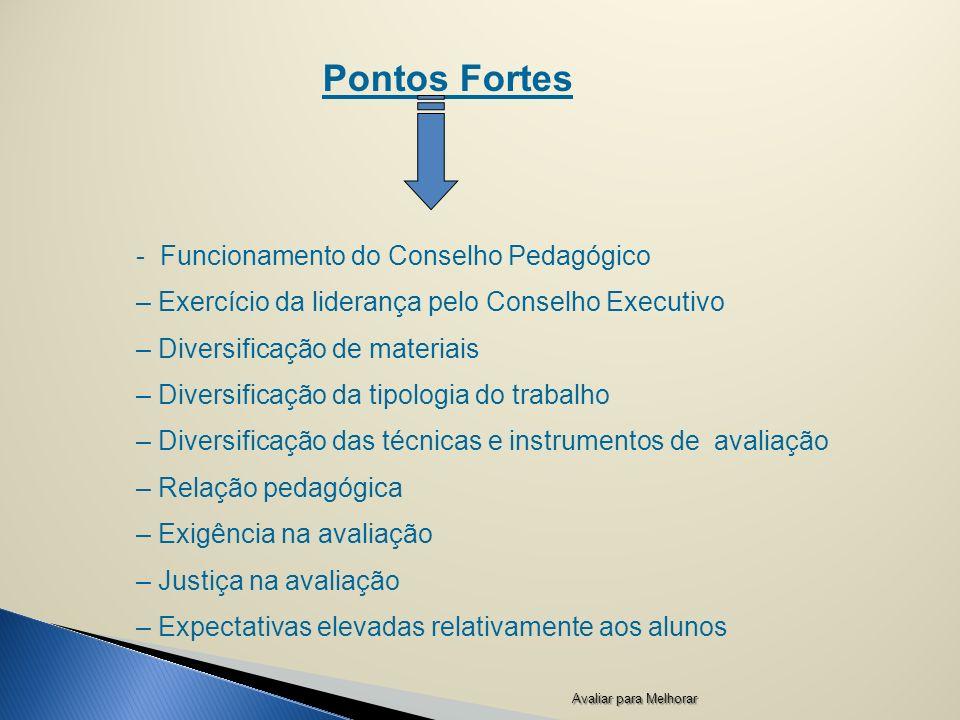 Pontos Fortes - Funcionamento do Conselho Pedagógico