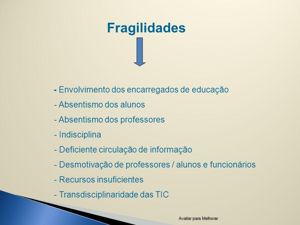 Fragilidades - Envolvimento dos encarregados de educação