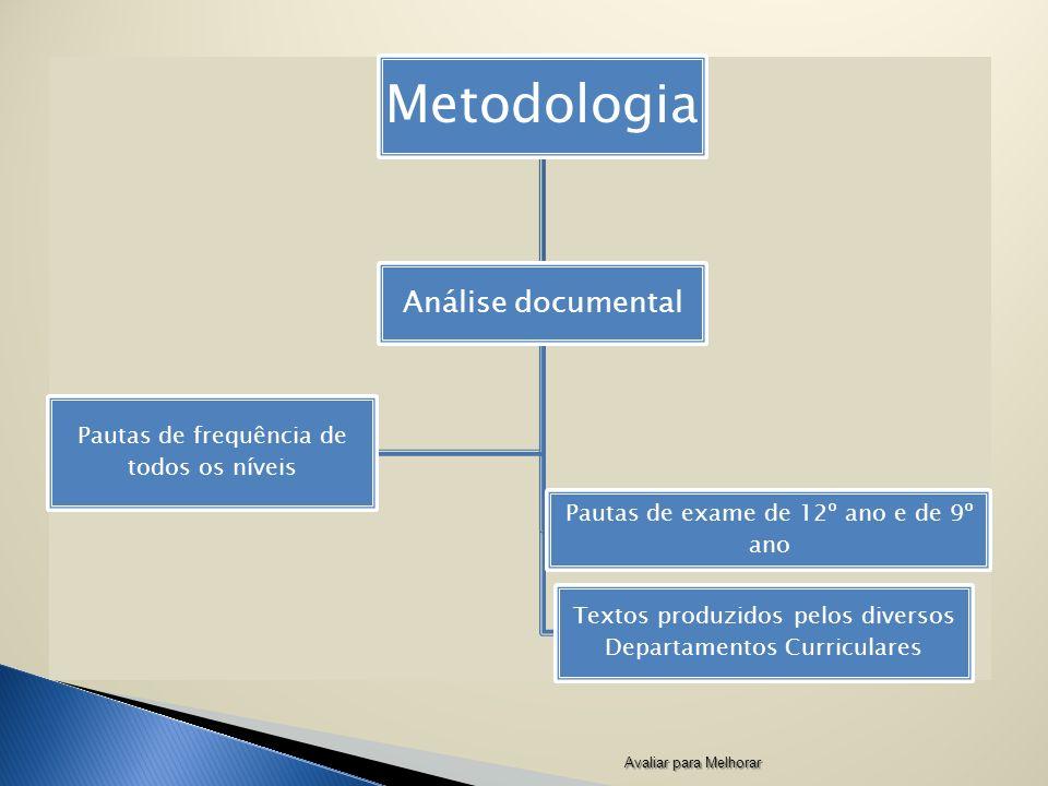 Metodologia Análise documental Pautas de frequência de todos os níveis