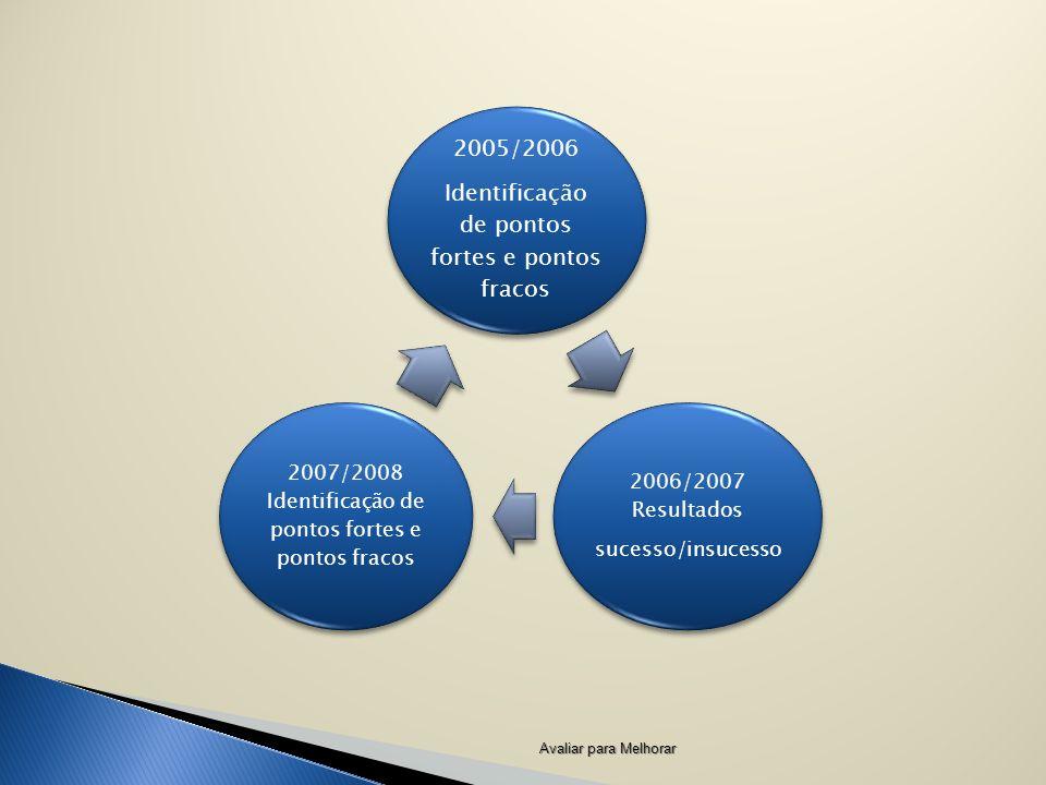 Identificação de pontos fortes e pontos fracos