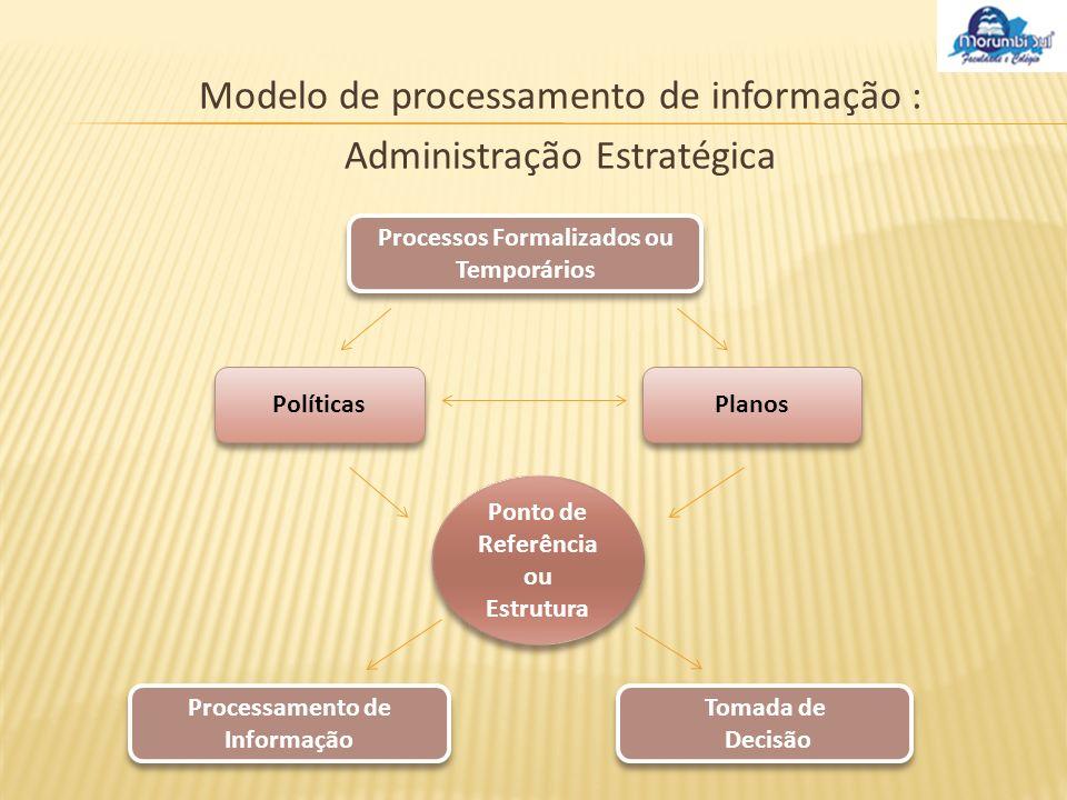 Modelo de processamento de informação : Administração Estratégica