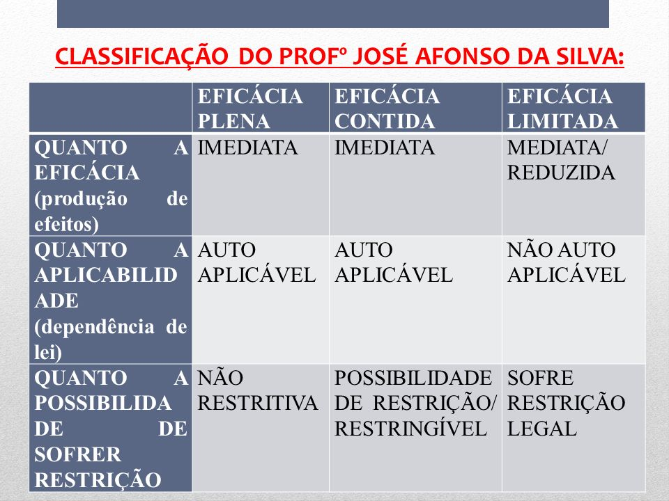 CLASSIFICAÇÃO DO PROFº JOSÉ AFONSO DA SILVA: