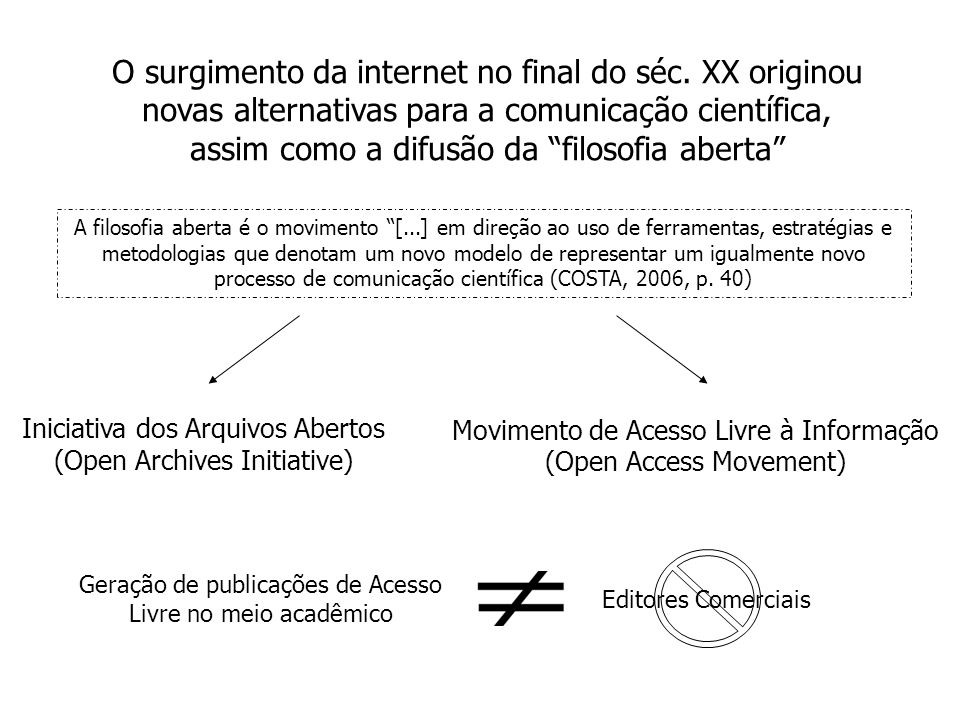 O surgimento da internet no final do séc