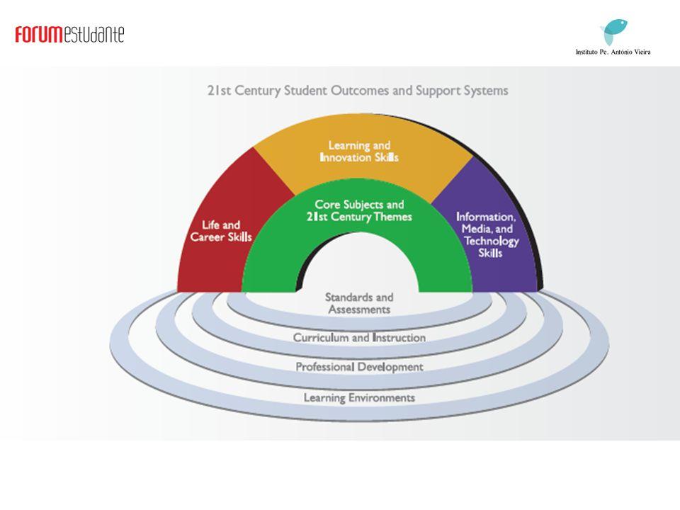 Framework for 21st Century Learning (Partnership for 21st Century Skills, 2007)