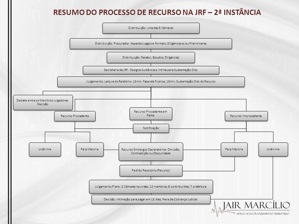 RESUMO DO PROCESSO DE RECURSO NA JRF – 2ª INSTÂNCIA