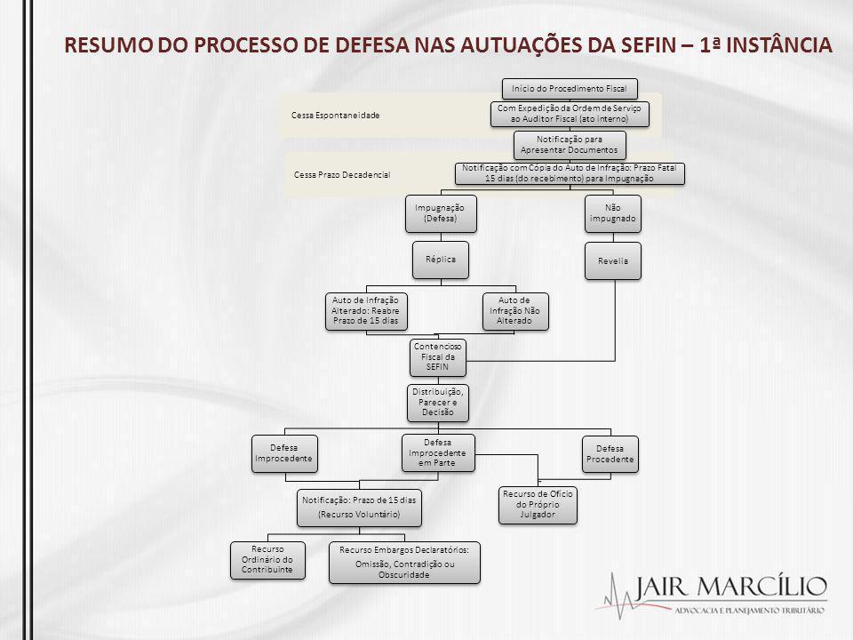 RESUMO DO PROCESSO DE DEFESA NAS AUTUAÇÕES DA SEFIN – 1ª INSTÂNCIA