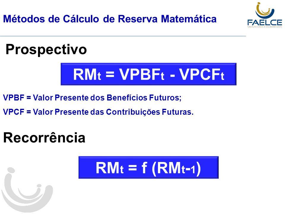 RMt = VPBFt - VPCFt RMt = f (RMt-1)