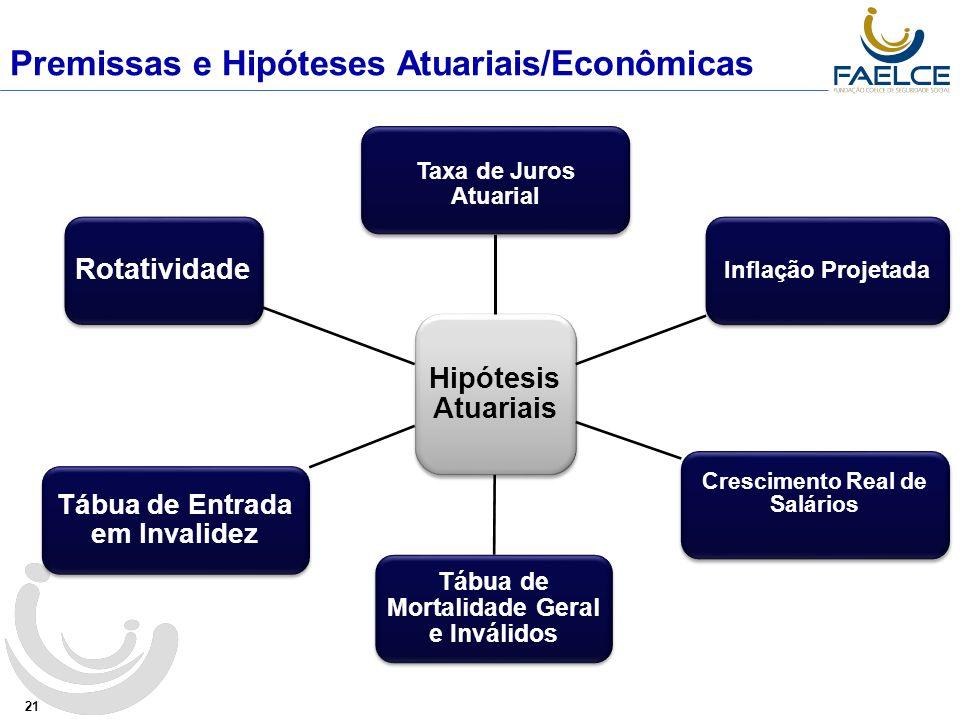 Premissas e Hipóteses Atuariais/Econômicas