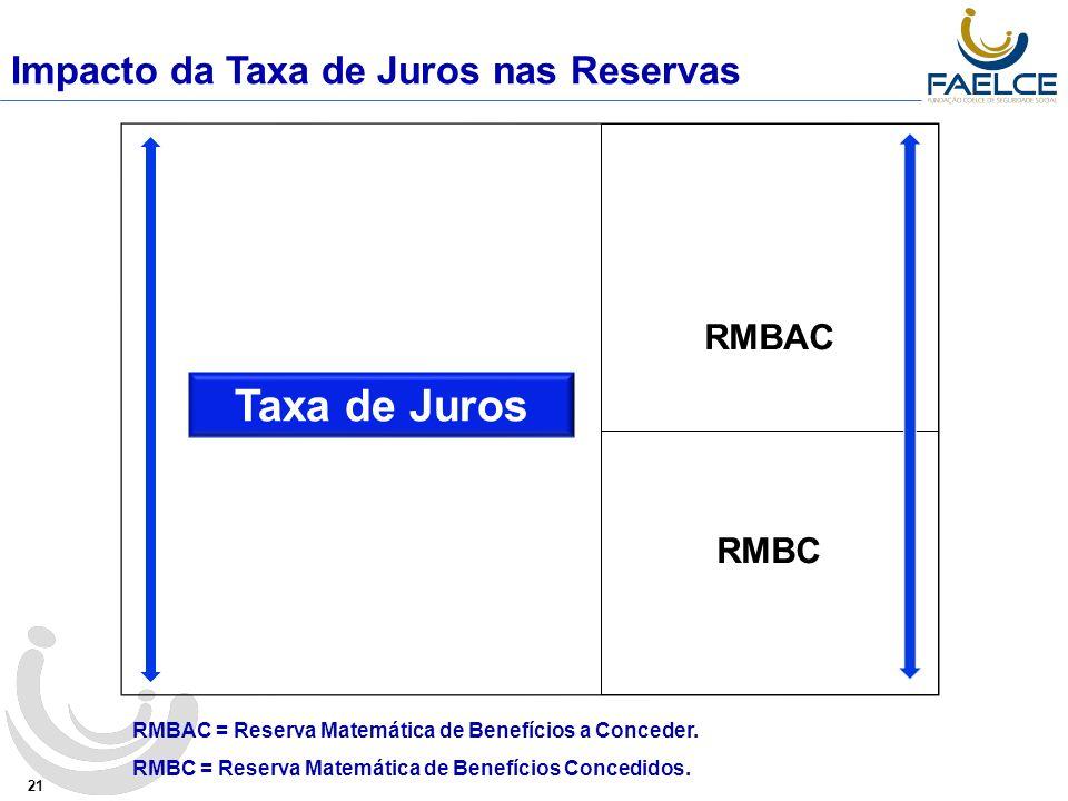 Taxa de Juros Impacto da Taxa de Juros nas Reservas RMBAC RMBC