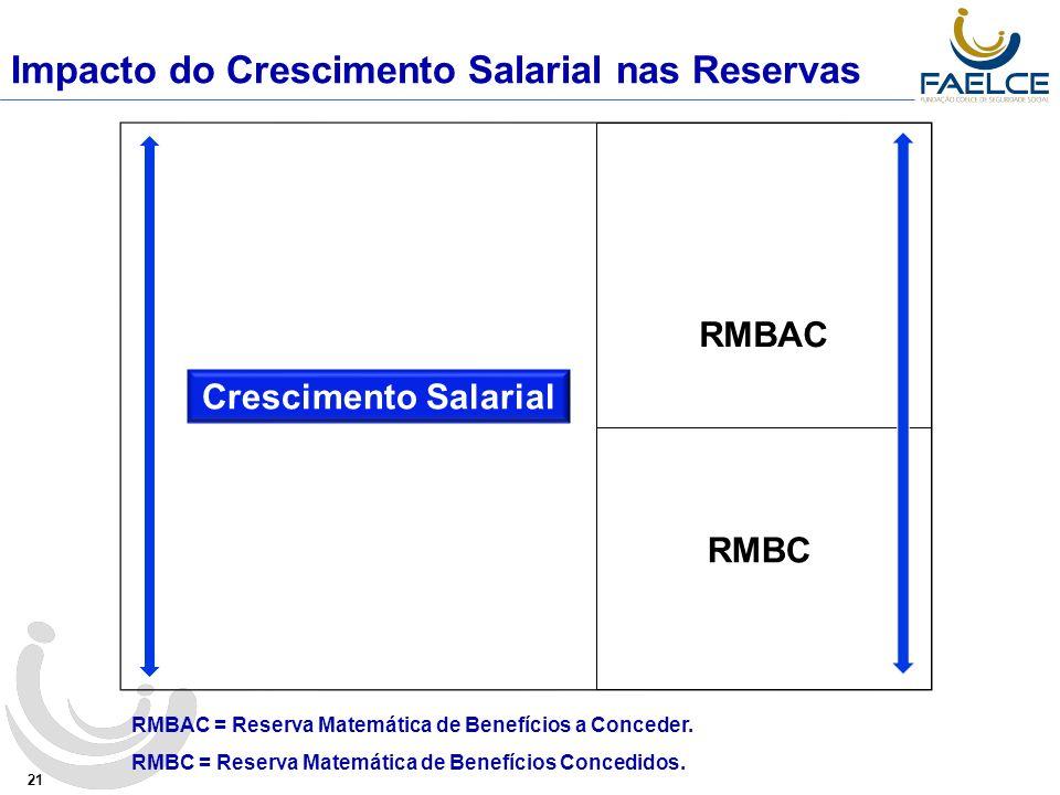 Impacto do Crescimento Salarial nas Reservas