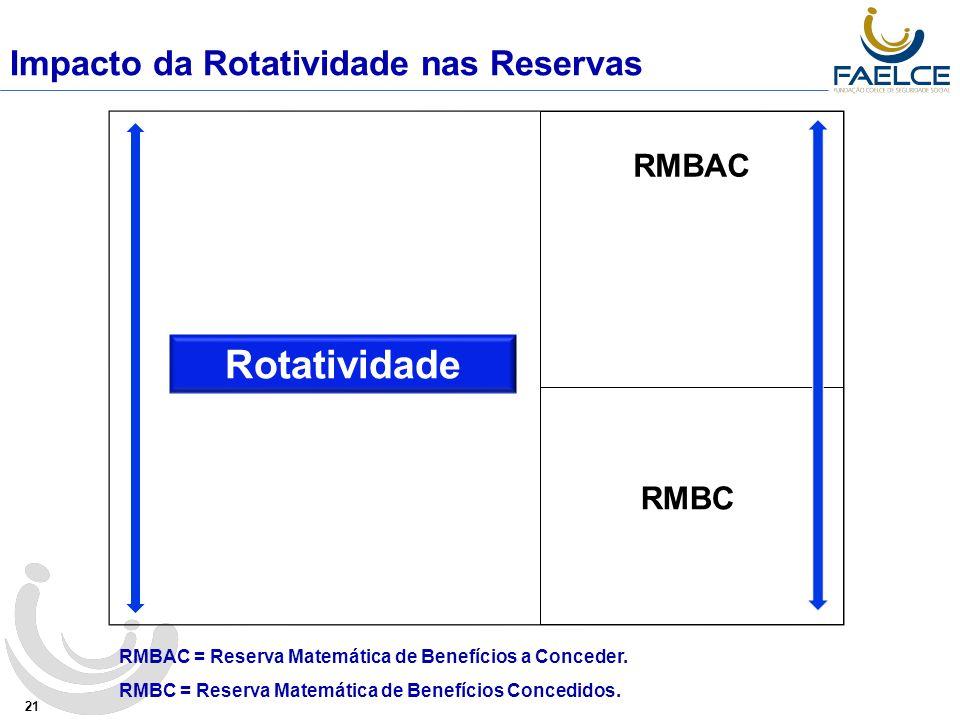 Rotatividade Impacto da Rotatividade nas Reservas RMBAC RMBC