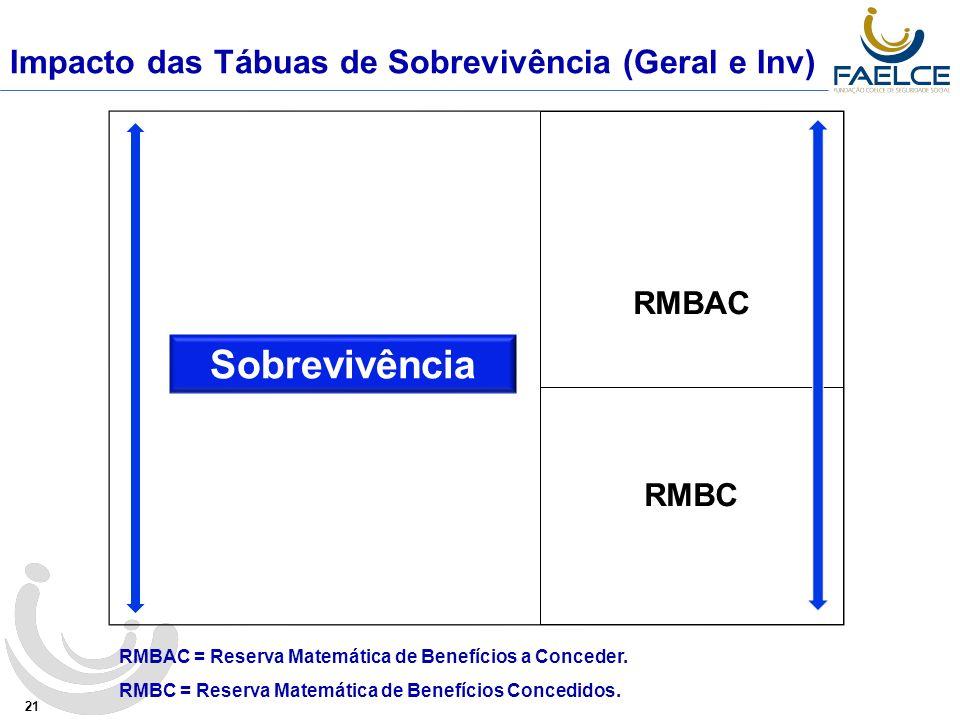 Sobrevivência Impacto das Tábuas de Sobrevivência (Geral e Inv) RMBAC