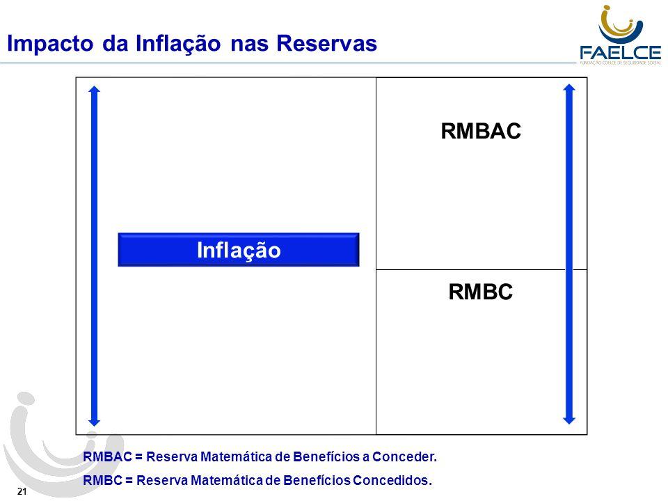 Impacto da Inflação nas Reservas