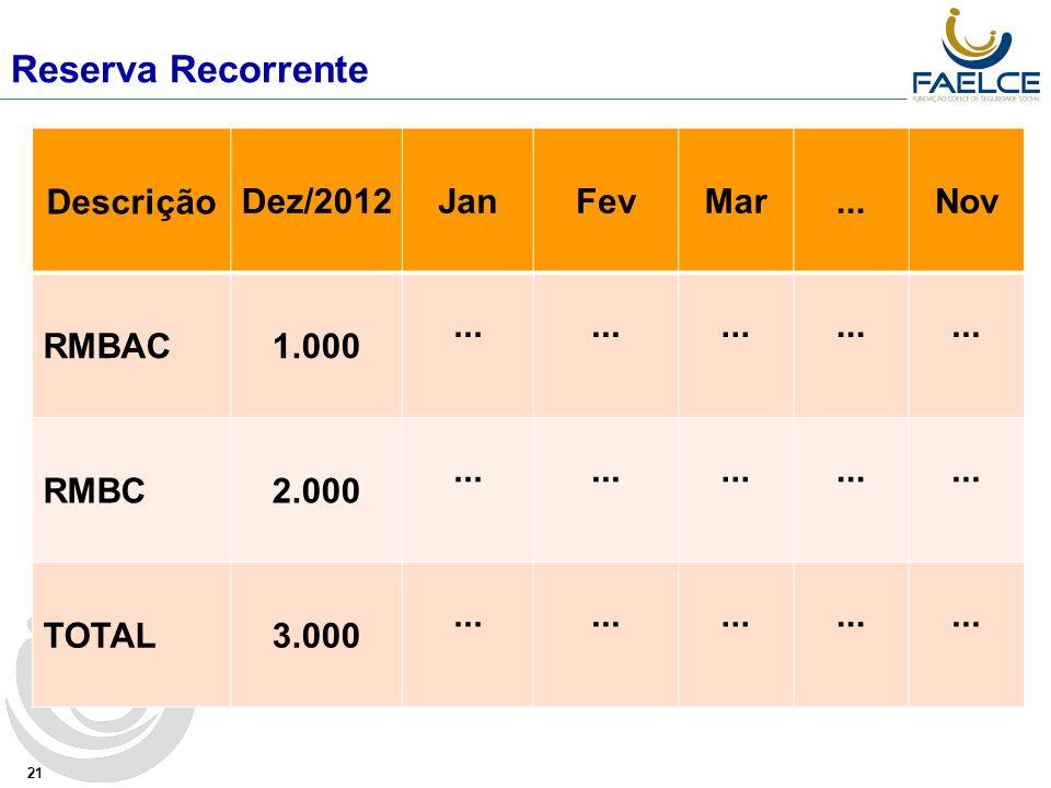 Reserva Recorrente Descrição Dez/2012 Jan Fev Mar ... Nov RMBAC 1.000