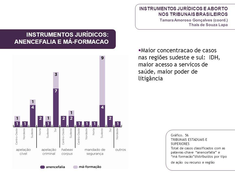 INSTRUMENTOS JURÍDICOS: ANENCEFALIA E MÁ-FORMACAO