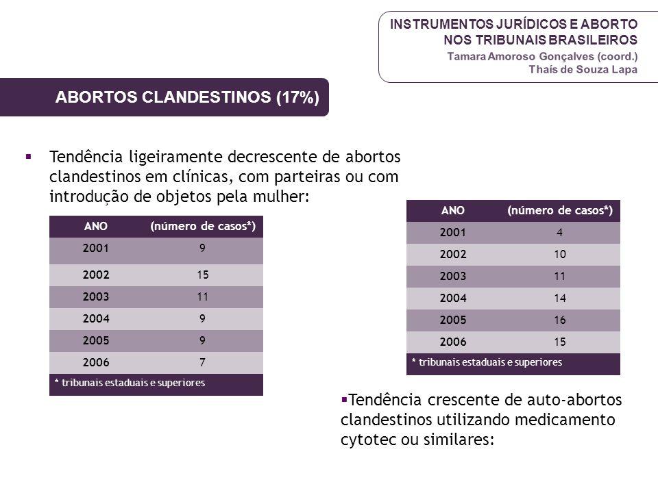 ABORTOS CLANDESTINOS (17%)