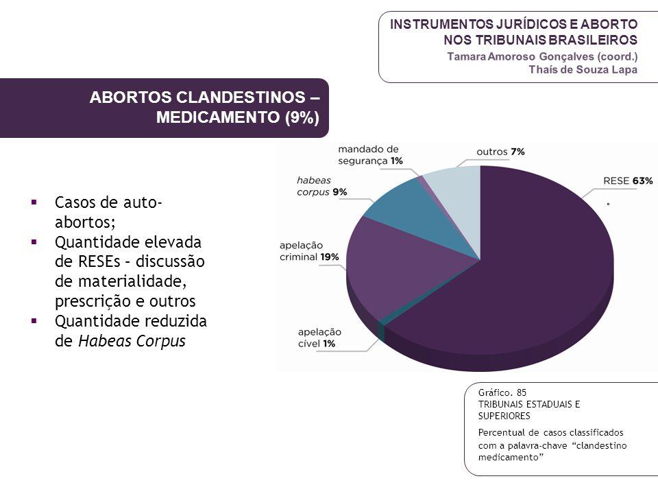 ABORTOS CLANDESTINOS –MEDICAMENTO (9%)