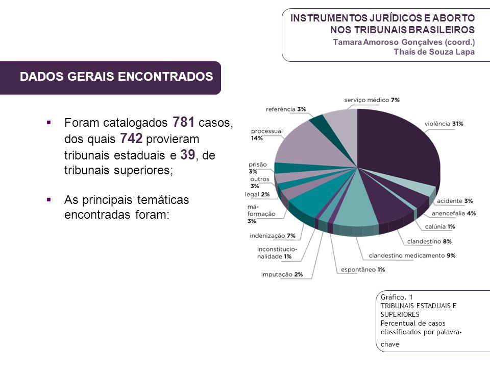 DADOS GERAIS ENCONTRADOS