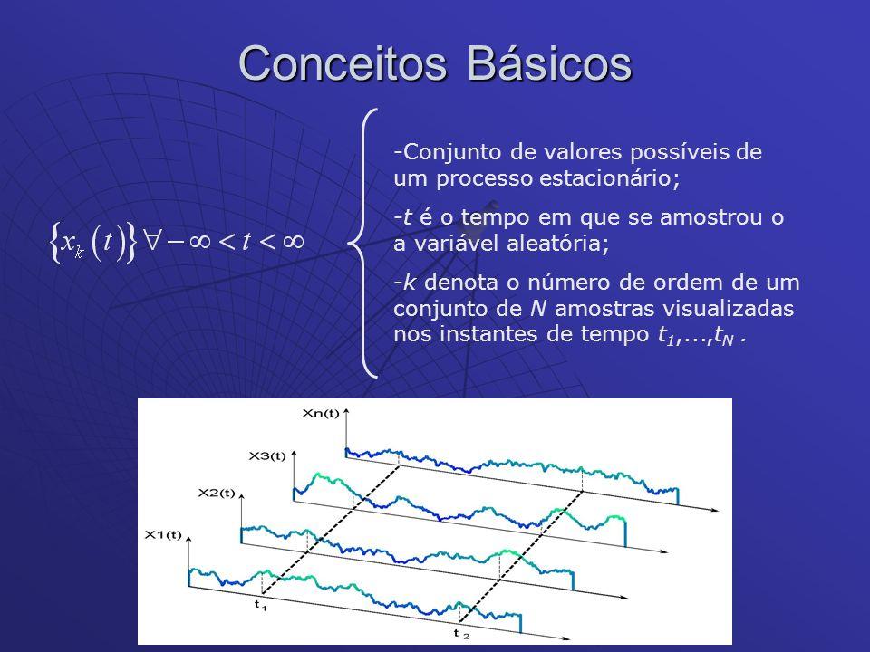 Conceitos Básicos Conjunto de valores possíveis de um processo estacionário; t é o tempo em que se amostrou o a variável aleatória;