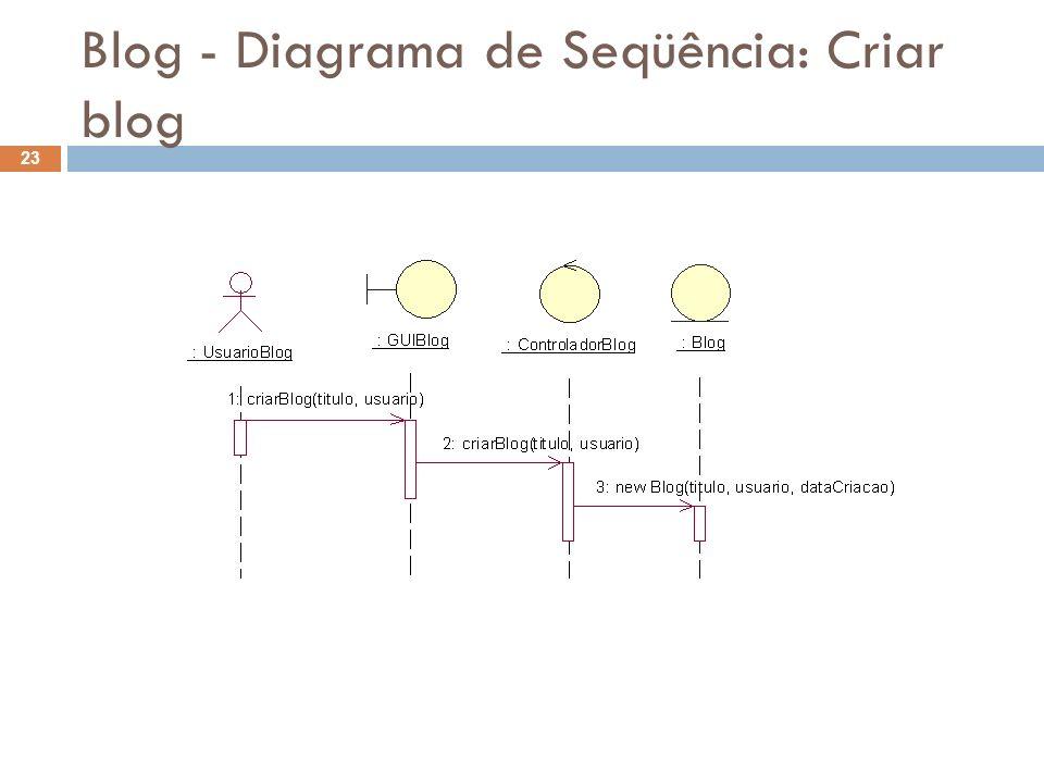 Blog - Diagrama de Seqüência: Criar blog