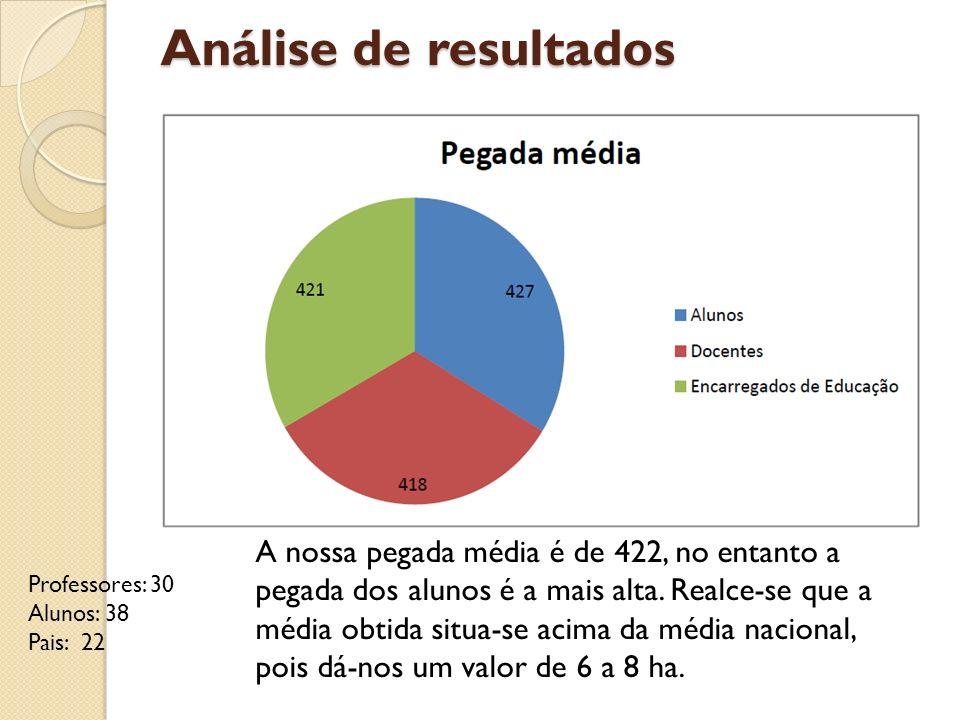 Análise de resultados