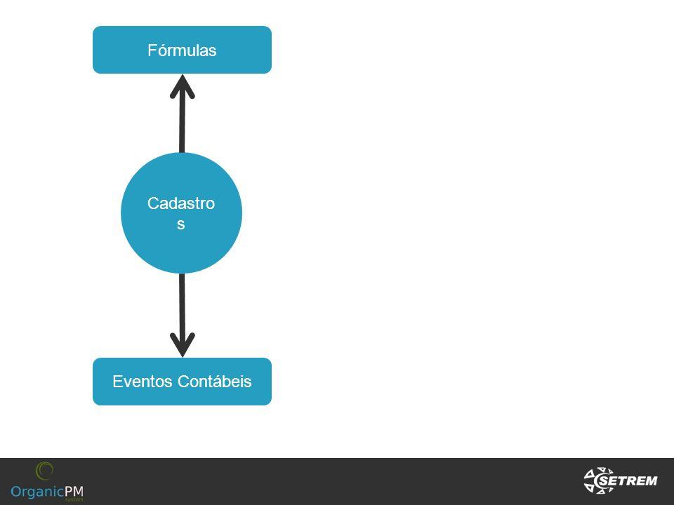 Fórmulas Cadastros Eventos Contábeis
