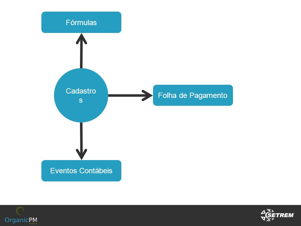 Fórmulas Cadastros Folha de Pagamento Eventos Contábeis
