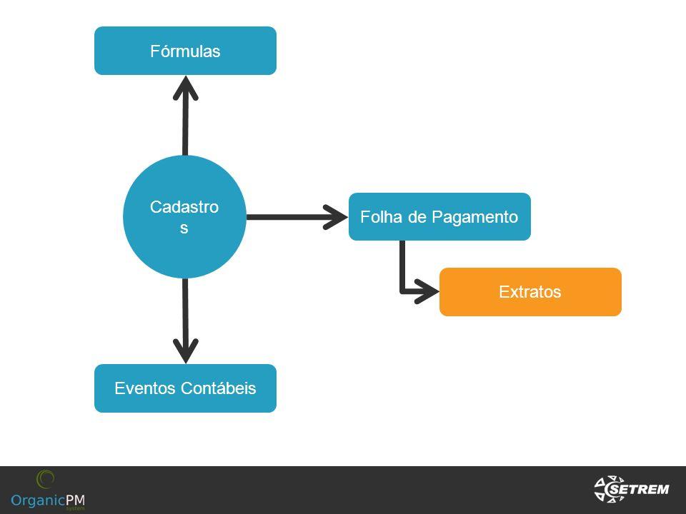 Fórmulas Cadastros Folha de Pagamento Extratos Eventos Contábeis