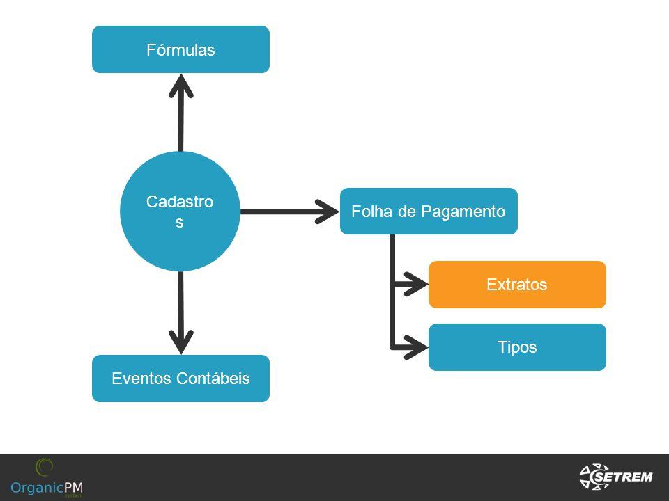 Fórmulas Cadastros Folha de Pagamento Extratos Tipos Eventos Contábeis