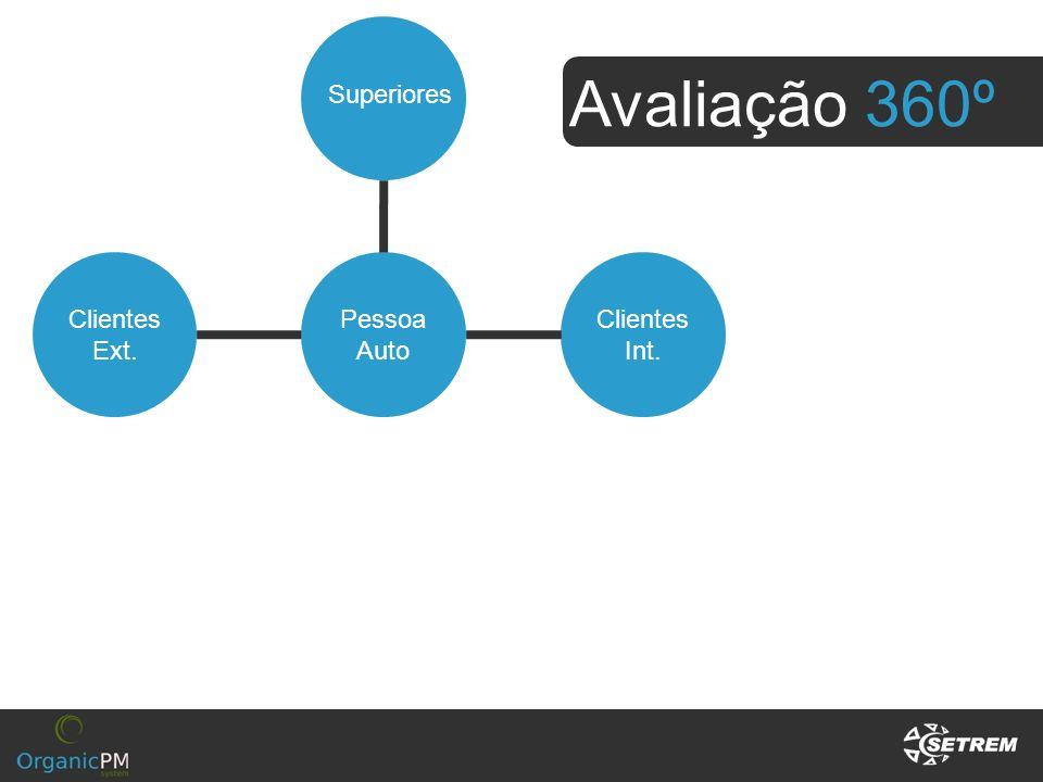 Avaliação 360º Superiores Clientes Ext. Pessoa Auto Clientes Int.