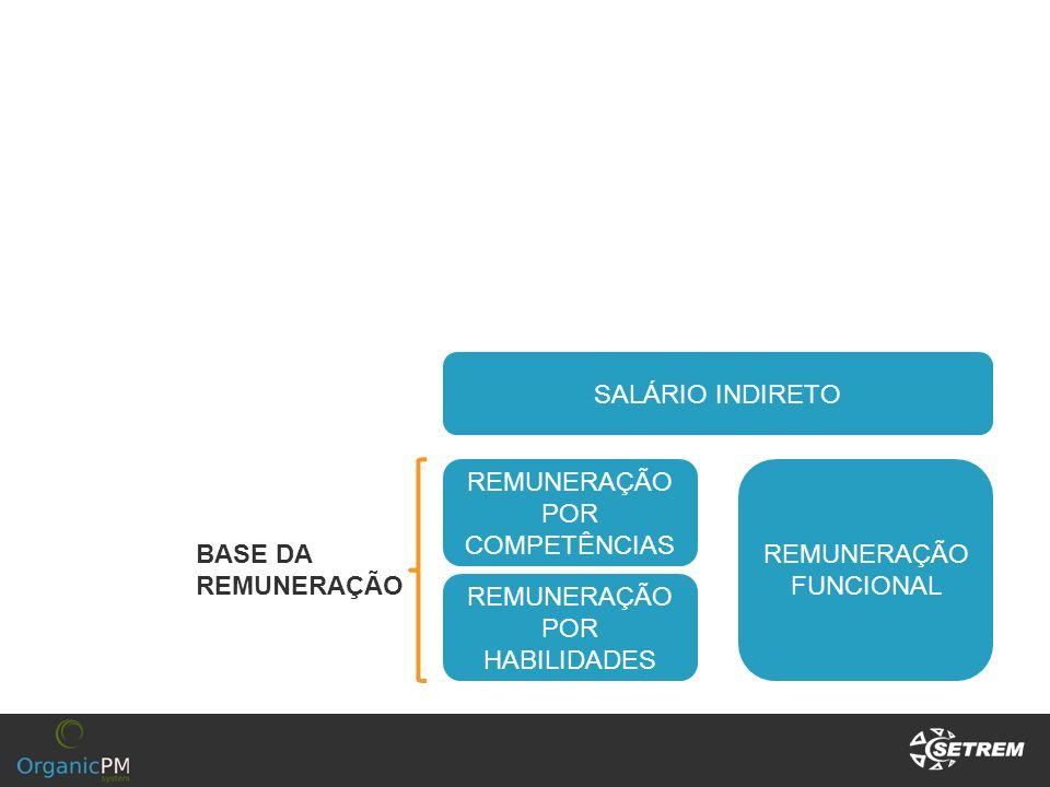 REMUNERAÇÃO POR COMPETÊNCIAS REMUNERAÇÃO FUNCIONAL BASE DA REMUNERAÇÃO