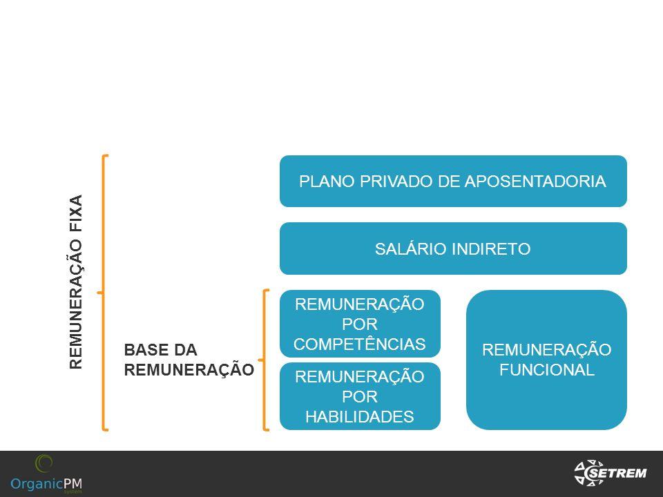 PLANO PRIVADO DE APOSENTADORIA