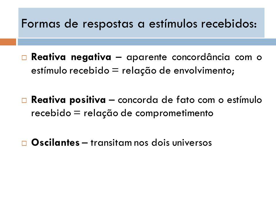 Formas de respostas a estímulos recebidos: