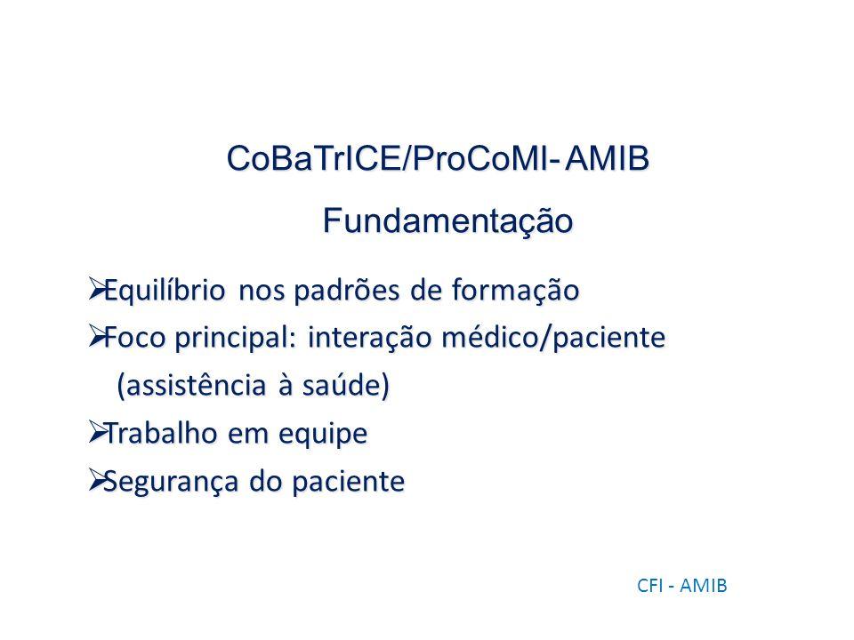 CoBaTrICE/ProCoMI- AMIB Fundamentação