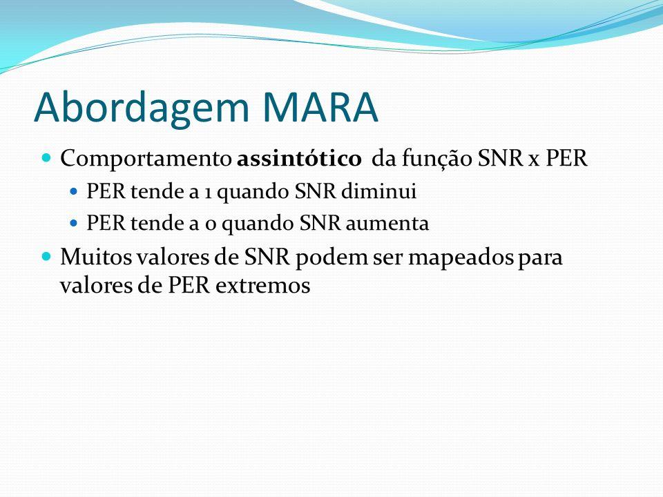 Abordagem MARA Comportamento assintótico da função SNR x PER