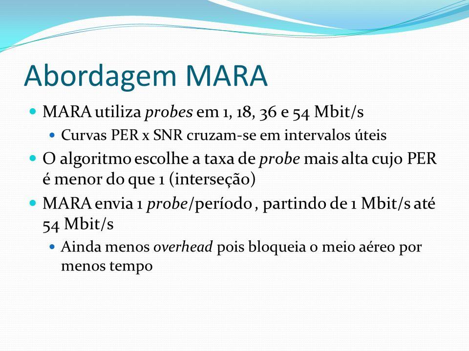 Abordagem MARA MARA utiliza probes em 1, 18, 36 e 54 Mbit/s