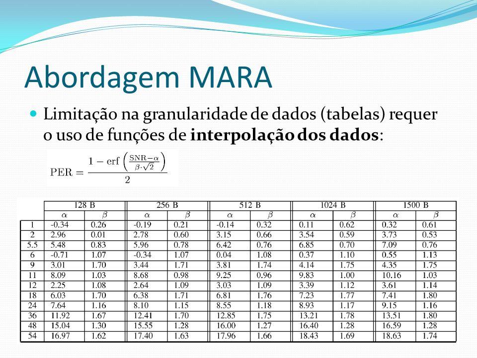 Abordagem MARA Limitação na granularidade de dados (tabelas) requer o uso de funções de interpolação dos dados: