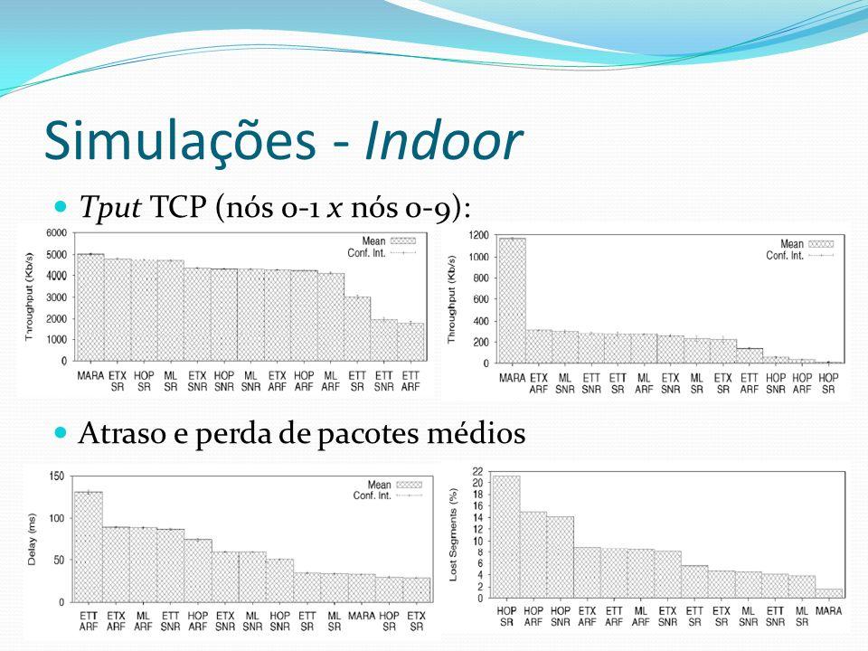 Simulações - Indoor Tput TCP (nós 0-1 x nós 0-9):