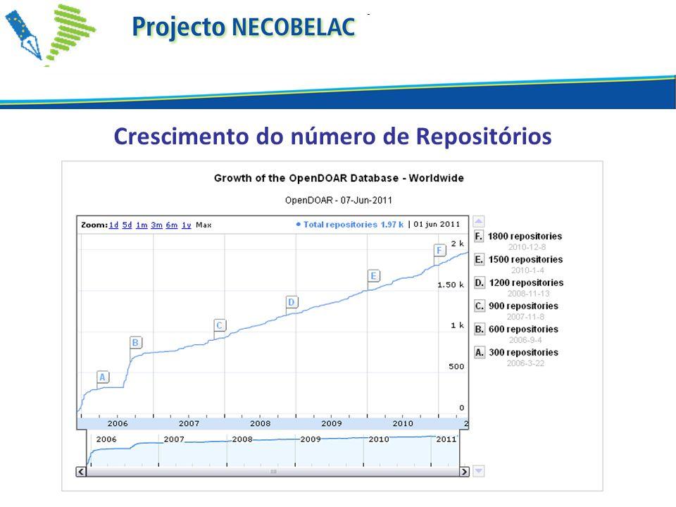Crescimento do número de Repositórios