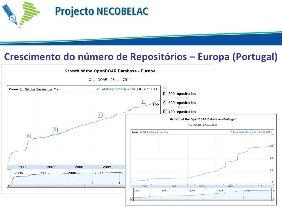 Crescimento do número de Repositórios – Europa (Portugal)