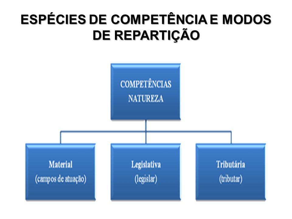 ESPÉCIES DE COMPETÊNCIA E MODOS DE REPARTIÇÃO