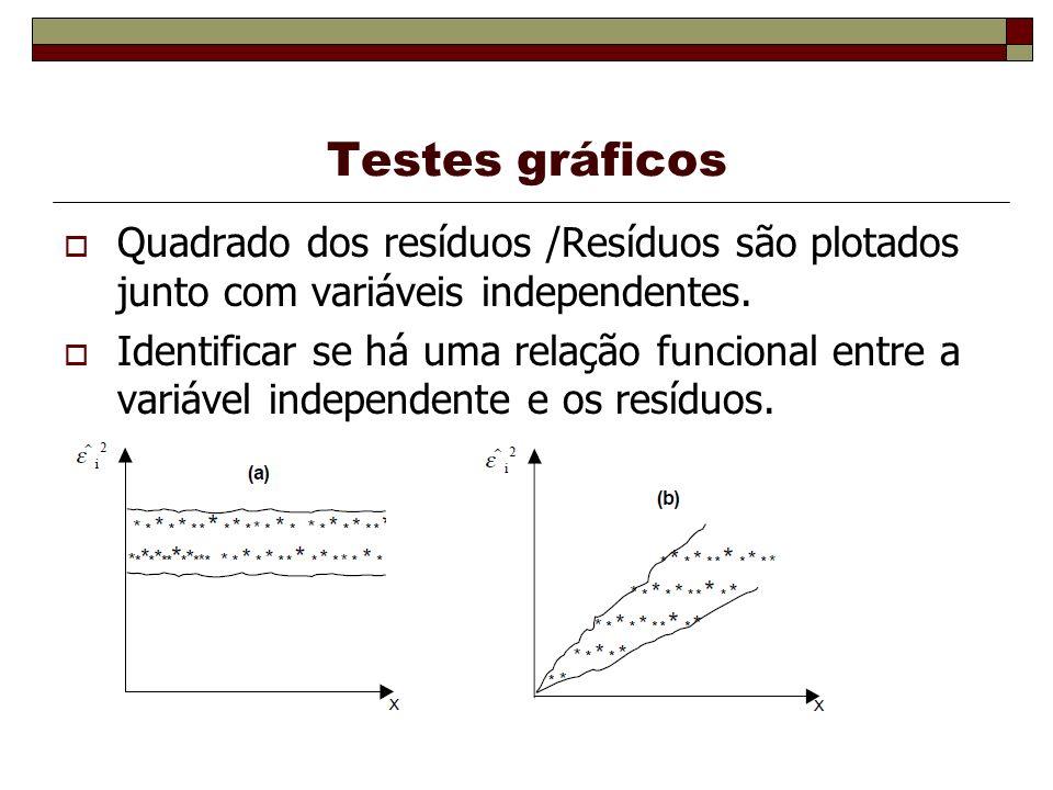Testes gráficos Quadrado dos resíduos /Resíduos são plotados junto com variáveis independentes.
