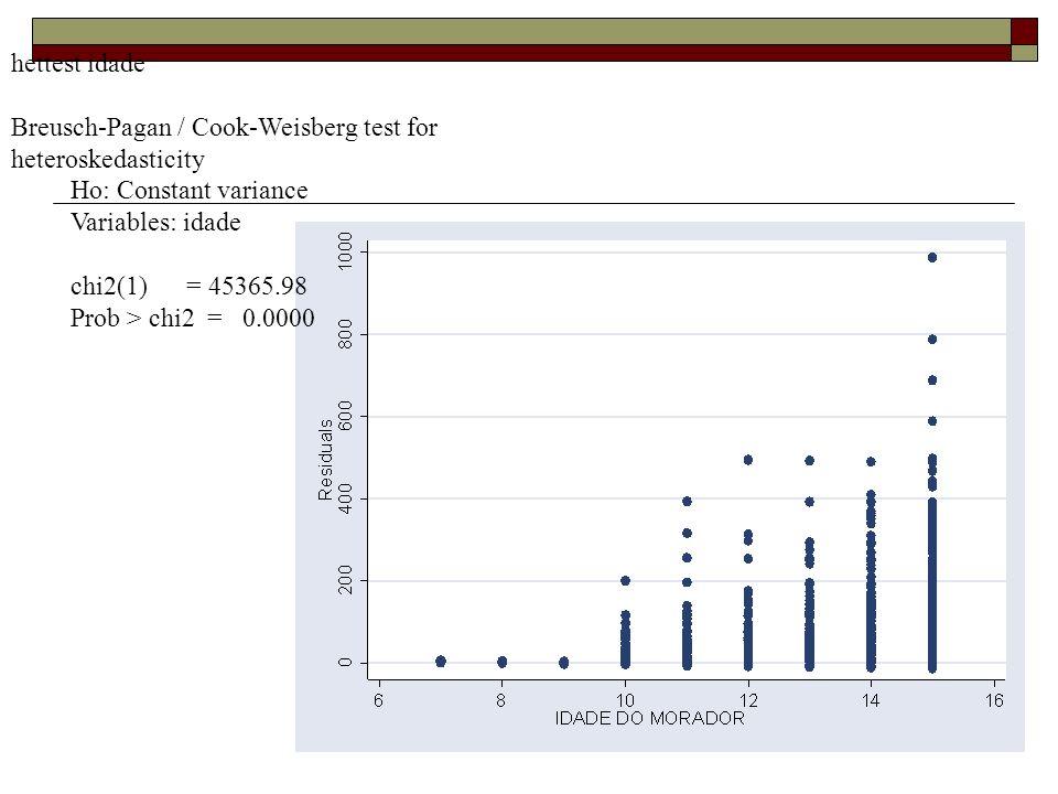 hettest idade Breusch-Pagan / Cook-Weisberg test for heteroskedasticity. Ho: Constant variance. Variables: idade.