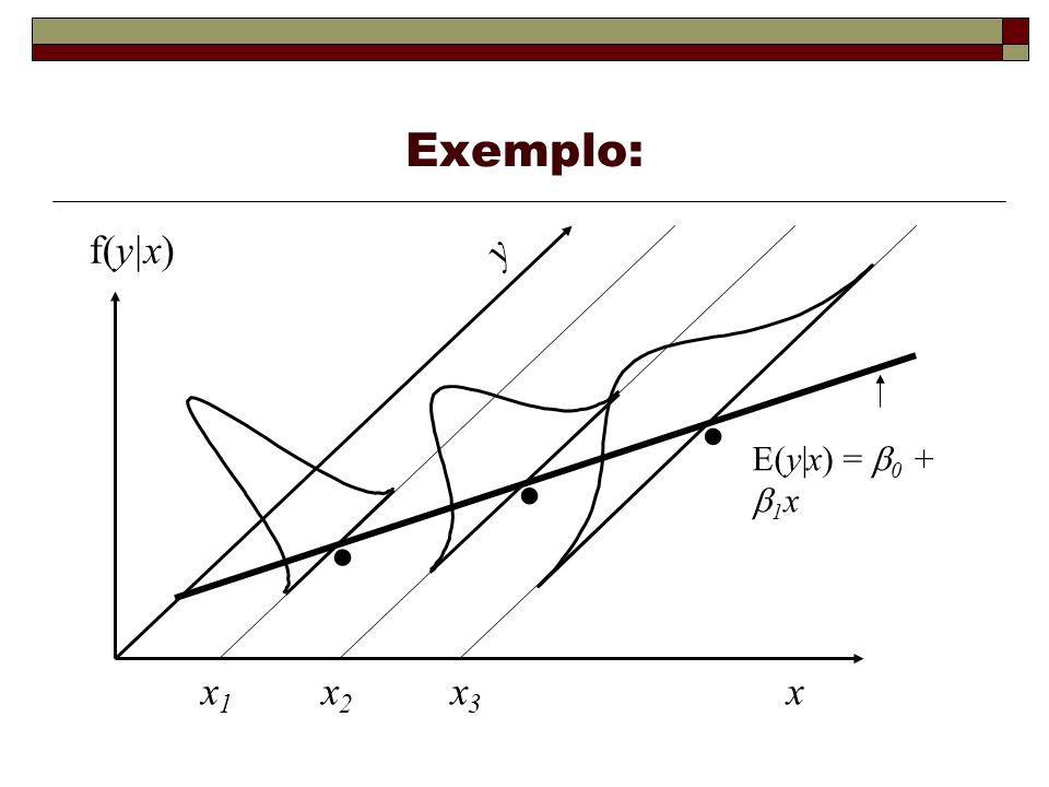 Exemplo: . x x1 x2 y f(y|x) x3 E(y|x) = b0 + b1x