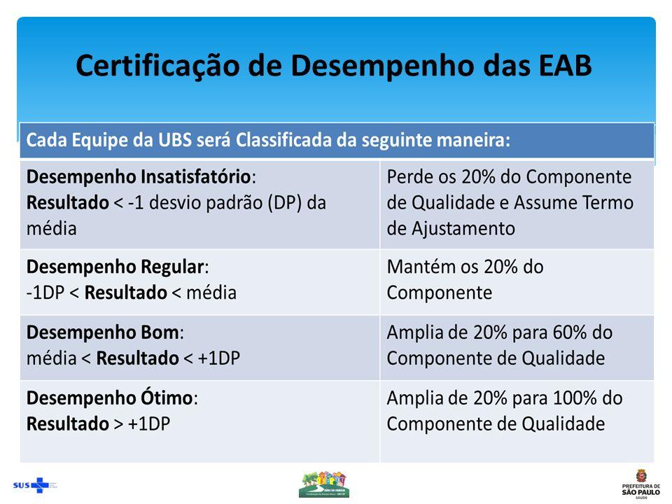 Certificação de Desempenho das EAB