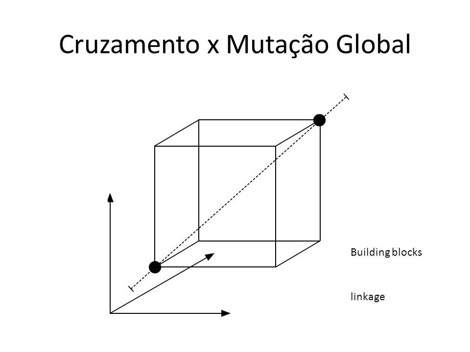 Cruzamento x Mutação Global