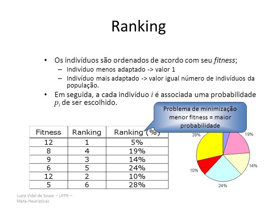 Problema de minimização menor fitness = maior probabilidade