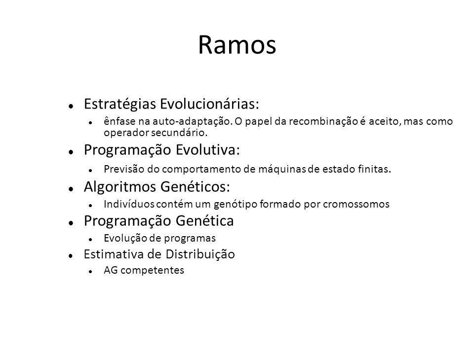 Ramos Estratégias Evolucionárias: Programação Evolutiva: